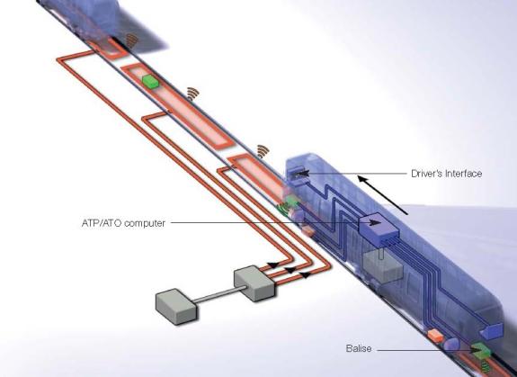 Sistemas ATP y ATO (CBTC) para ferrocarriles metropolitanos y suburbanos