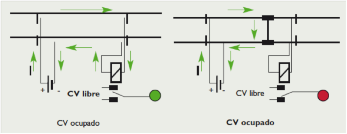 Los componentes en los sistemas de señalización detección de tren, desvíos y señales