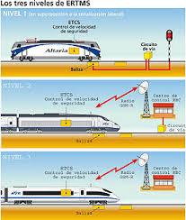 El sistema ERTMS. Análisis comparativo con el CBTC